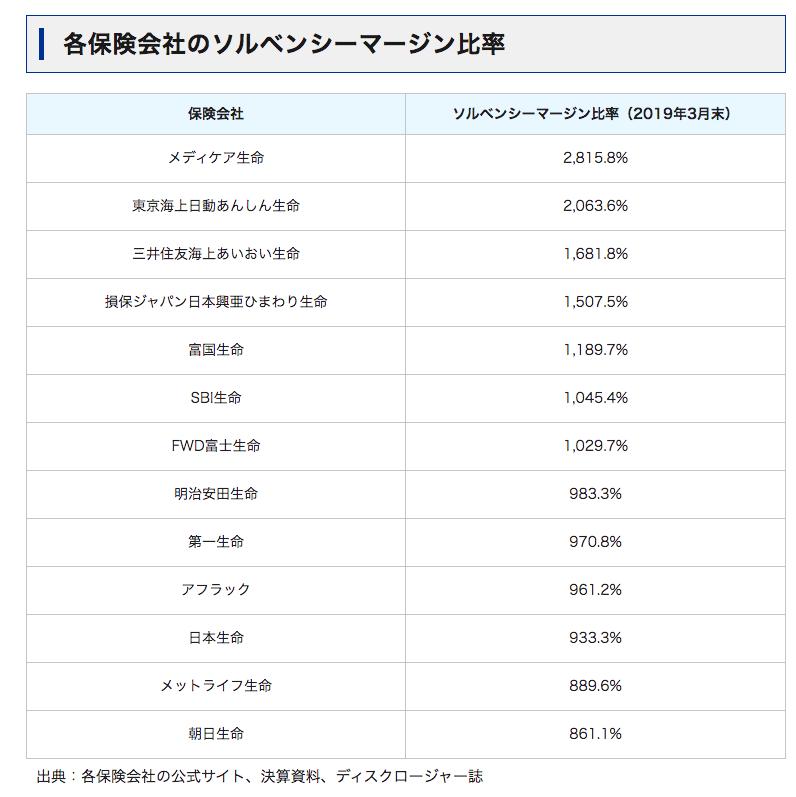 ソニー生命 ソルベンシーマージン比率 変額保険