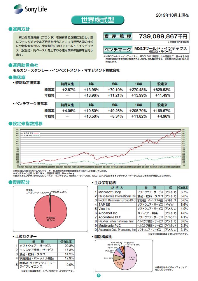 ソニー生命 変額保険 騰落率